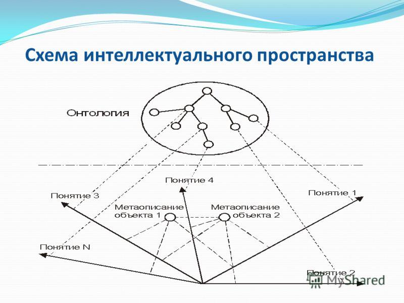 Схема интеллектуального пространства