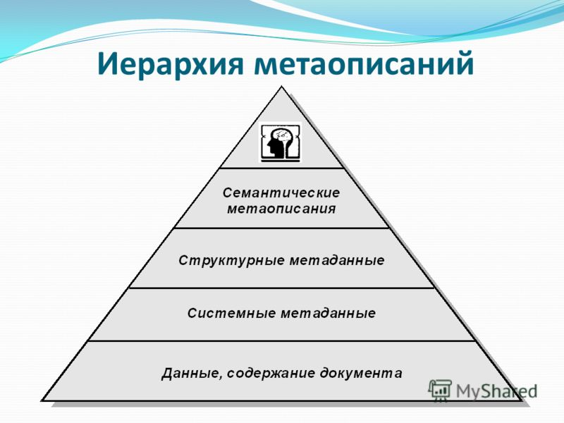 Иерархия метаописаний