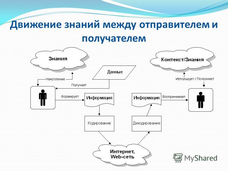 Движение знаний между отправителем и получателем