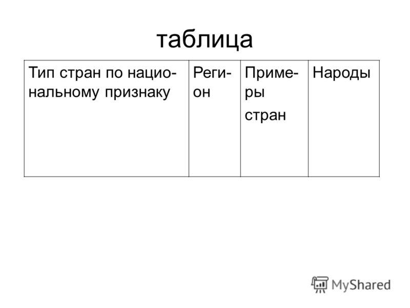таблица Тип стран по нацио- нальному признаку Реги- он Приме- ры стран Народы
