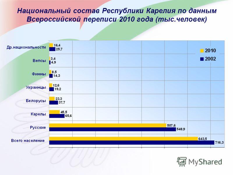 Национальный состав Республики Карелия по данным Всероссийской переписи 2010 года (тыс.человек)