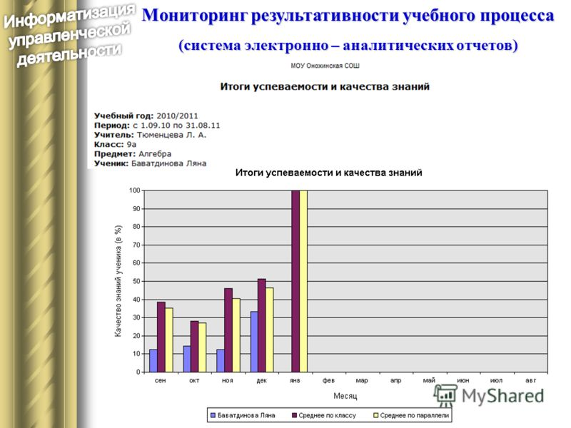 Мониторинг результативности учебного процесса (система электронно – аналитических отчетов)