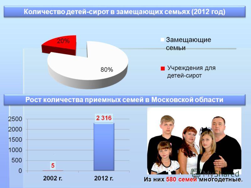 . Количество детей-сирот в замещающих семьях (2012 год) Из них 580 семей многодетные. Рост количества приемных семей в Московской области Учреждения для детей-сирот
