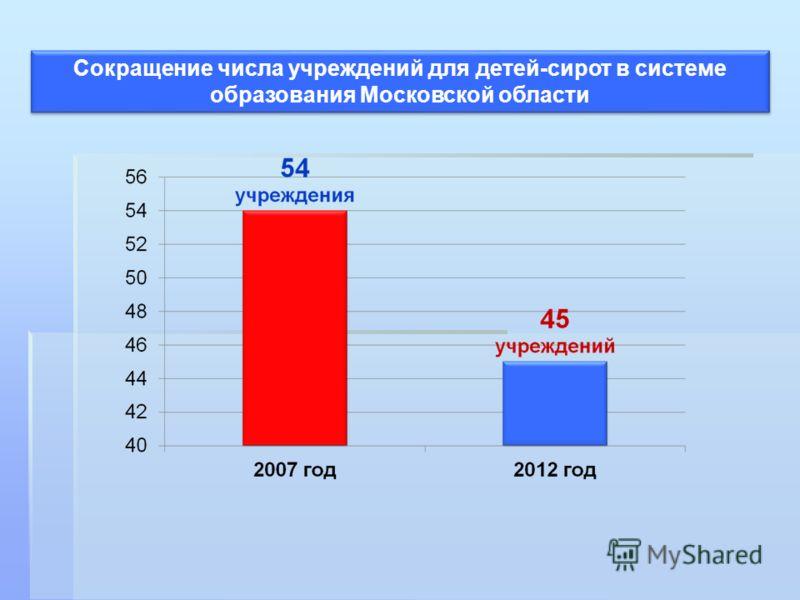 Сокращение числа учреждений для детей-сирот в системе образования Московской области