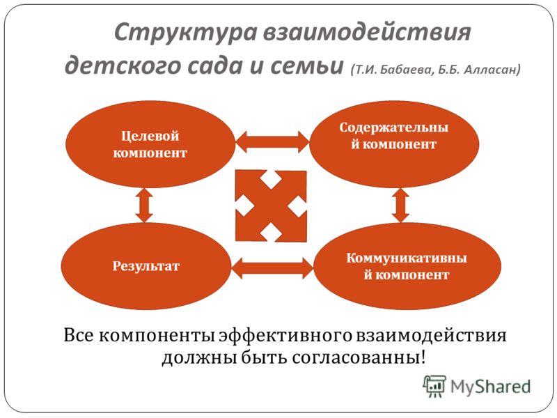 Структура взаимодействия детского сада и семьи ( Т. И. Бабаева, Б. Б. Алласан ) Все компоненты эффективного взаимодействия должны быть согласованны ! Целевой компонент Результат Коммуникативны й компонент Содержательны й компонент