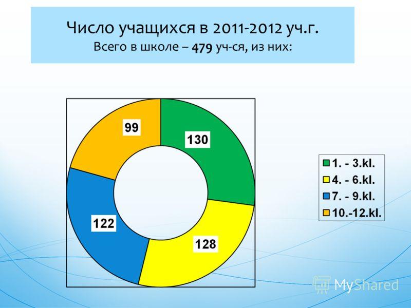 Число учащихся в 2011-2012 уч.г. Всего в школе – 479 уч-ся, из них: