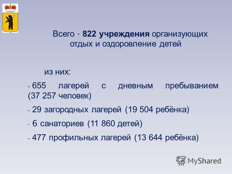 Всего - 822 учреждения организующих отдых и оздоровление детей из них : - 655 лагерей с дневным пребыванием (37 257 человек ) - 29 загородных лагерей (19 504 ребёнка ) - 6 санаториев (11 860 детей ) - 477 профильных лагерей (13 644 ребёнка )