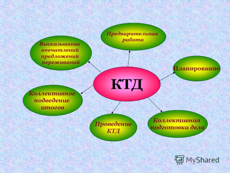 КТД Коллективное подведение итогов Проведение КТД Коллективная подготовка дела Планирование Высказывание впечатлений предложений переживаний Предварительная работа