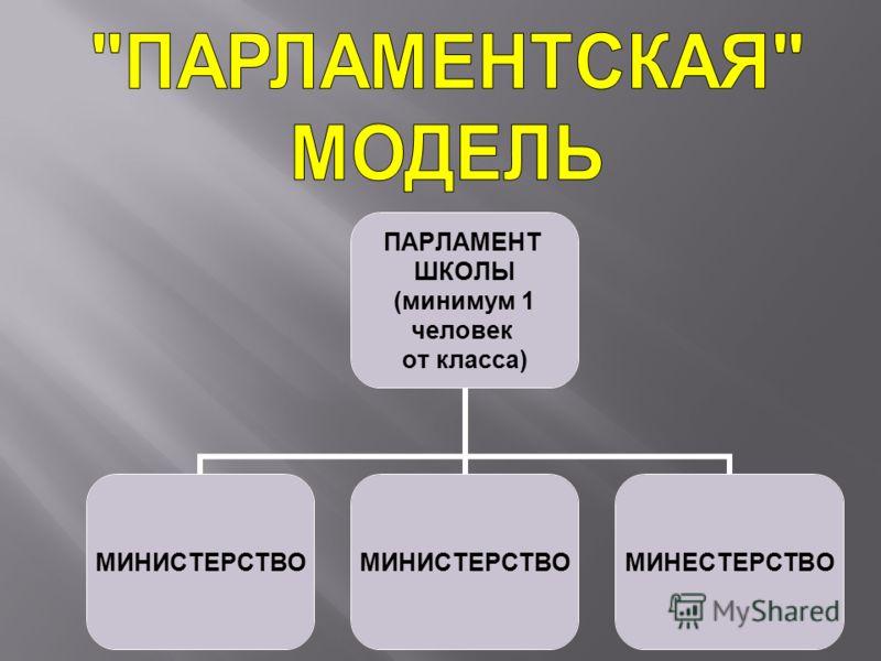 ПАРЛАМЕНТ ШКОЛЫ (минимум 1 человек от класса) МИНИСТЕРСТВО МИНЕСТЕРСТВО