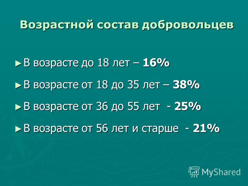 Возрастной состав добровольцев В возрасте до 18 лет – 16% В возрасте до 18 лет – 16% В возрасте от 18 до 35 лет – 38% В возрасте от 18 до 35 лет – 38% В возрасте от 36 до 55 лет - 25% В возрасте от 36 до 55 лет - 25% В возрасте от 56 лет и старше - 2