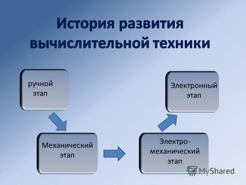 ручной этап Механический этап Электро- механический этап Электронный этап