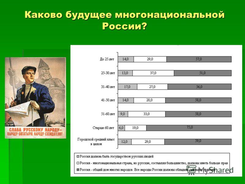 Каково будущее многонациональной России?