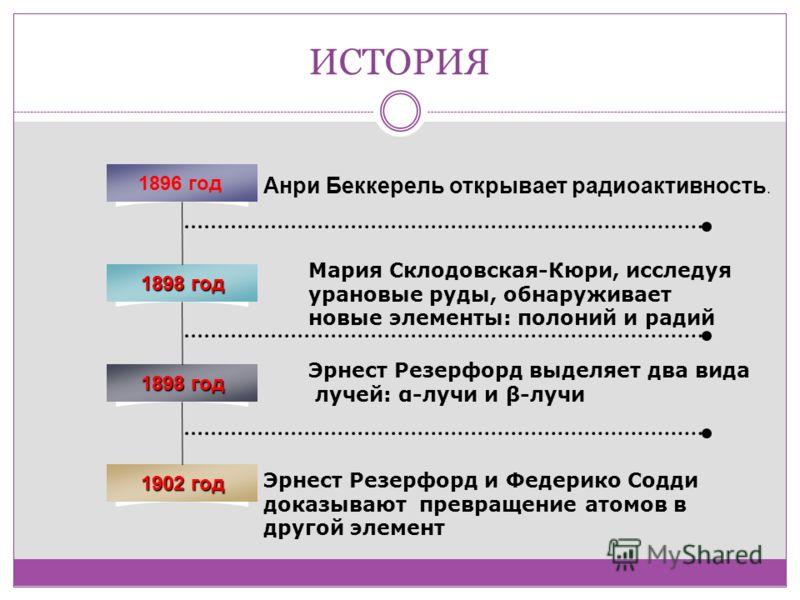 ИСТОРИЯ 1896 год 1898 год 1902 год Анри Беккерель открывает радиоактивность. Мария Склодовская-Кюри, исследуя урановые руды, обнаруживает новые элементы: полоний и радий Эрнест Резерфорд выделяет два вида лучей: α-лучи и β-лучи Эрнест Резерфорд и Фед