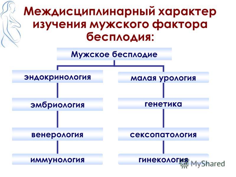 Междисциплинарный характер изучения мужского фактора бесплодия: Мужское бесплодие эндокринология эмбриология венерология иммунология малая урология генетика сексопатология гинекология