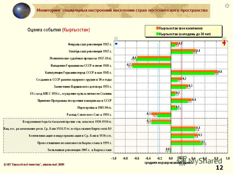 Мониторинг социальных настроений населения стран постсоветского пространства 12