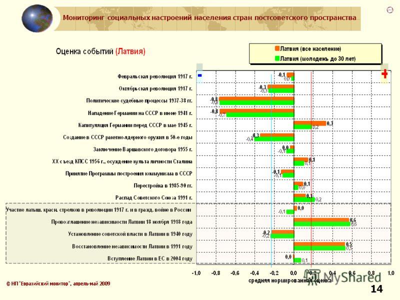 Мониторинг социальных настроений населения стран постсоветского пространства 14
