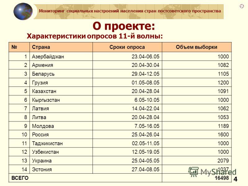 Мониторинг социальных настроений населения стран постсоветского пространства 4 О проекте: Характеристики опросов 11-й волны: СтранаСроки опросаОбъем выборки 1Азербайджан23.04-06.051000 2Армения20.04-30.041082 3Беларусь29.04-12.051105 4Грузия01.05-08.