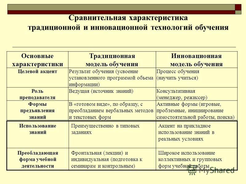 ОсновныехарактеристикиТрадиционная модель обучения Инновационная Целевой акцент Результат обучения (усвоение установленного программой объема информации) Процесс обучения (научить учиться) Роль преподавателя Ведущая (источник знаний) Консультативная