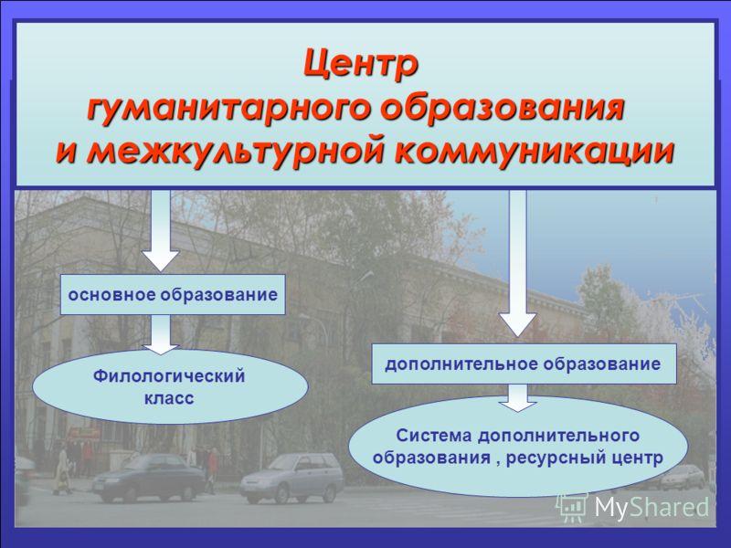 Филологический класс Система дополнительного образования, ресурсный центр Центр гуманитарного образования и межкультурной коммуникации основное образование дополнительное образование