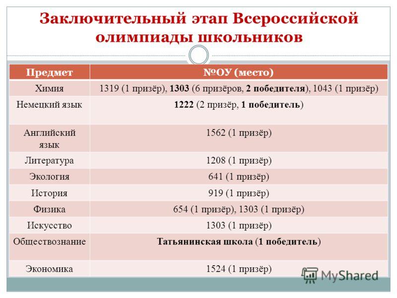 Заключительный этап Всероссийской олимпиады школьников ПредметОУ (место) Химия1319 (1 призёр), 1303 (6 призёров, 2 победителя), 1043 (1 призёр) Немецкий язык1222 (2 призёр, 1 победитель) Английский язык 1562 (1 призёр) Литература1208 (1 призёр) Эколо