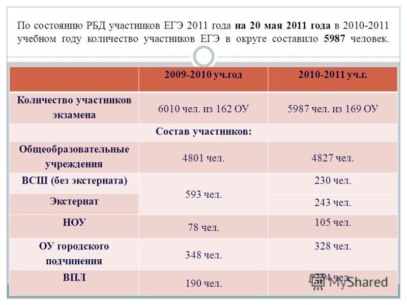 По состоянию РБД участников ЕГЭ 2011 года на 20 мая 2011 года в 2010-2011 учебном году количество участников ЕГЭ в округе составило 5987 человек. 2009-2010 уч.год2010-2011 уч.г. Количество участников экзамена 6010 чел. из 162 ОУ5987 чел. из 169 ОУ Со
