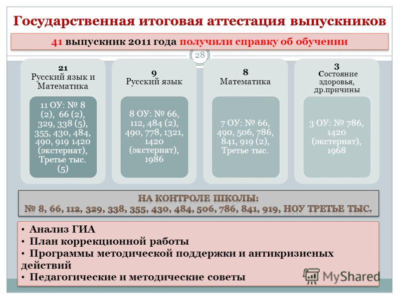 21 Русский язык и Математика 11 ОУ: 8 (2), 66 (2), 329, 338 (5), 355, 430, 484, 490, 919 1420 (экстернат), Третье тыс. (5) 9 Русский язык 8 ОУ: 66, 112, 484 (2), 490, 778, 1321, 1420 (экстернат), 1986 8 Математика 7 ОУ: 66, 490, 506, 786, 841, 919 (2