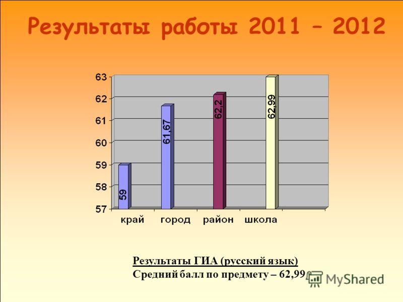 Результаты работы 2011 – 2012 Результаты ГИА (русский язык) Средний балл по предмету – 62,99