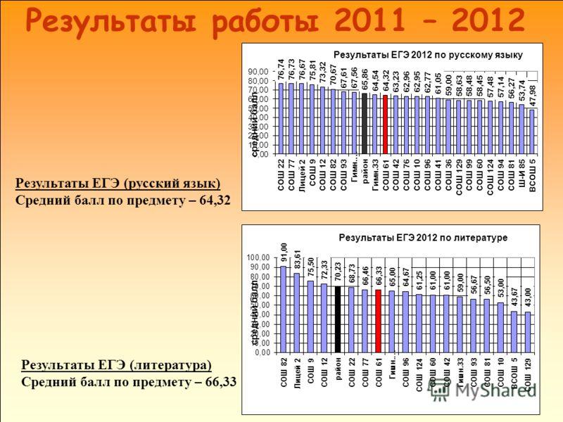 Результаты ЕГЭ (русский язык) Средний балл по предмету – 64,32 Результаты ЕГЭ (литература) Средний балл по предмету – 66,33 Результаты работы 2011 – 2012