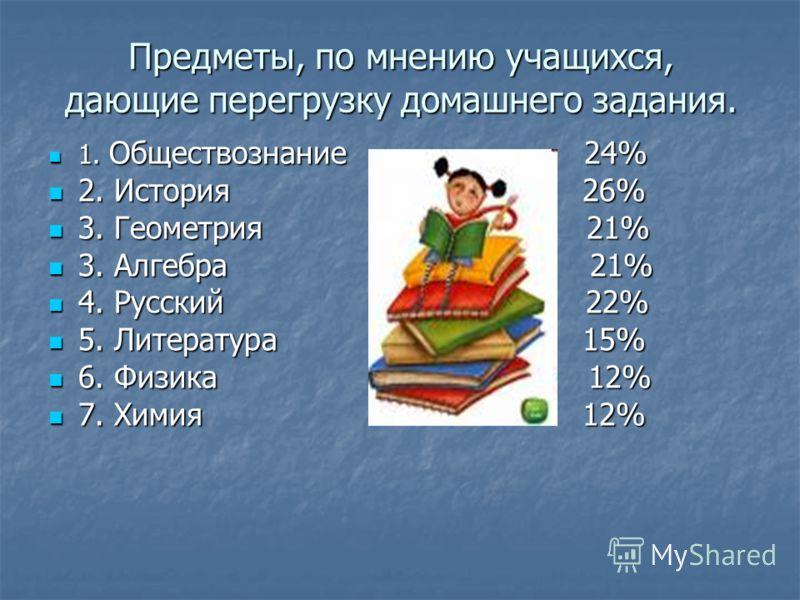 Предметы, по мнению учащихся, дающие перегрузку домашнего задания. 1. Обществознание 24% 1. Обществознание 24% 2. История 26% 2. История 26% 3. Геометрия 21% 3. Геометрия 21% 3. Алгебра 21% 3. Алгебра 21% 4. Русский 22% 4. Русский 22% 5. Литература 1