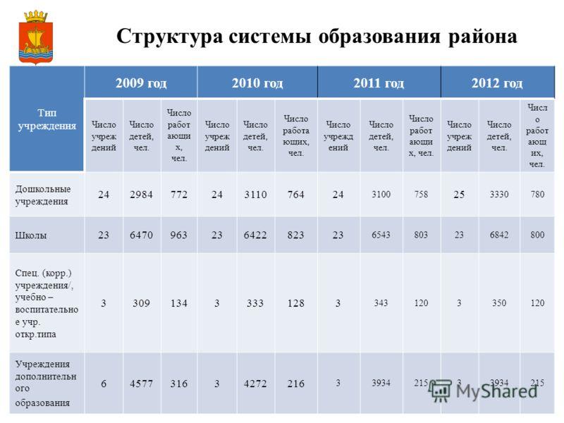12 Структура системы образования района Тип учреждения 2009 год2010 год2011 год2012 год Число учреж дений Число детей, чел. Число работ ающи х, чел. Число учреж дений Число детей, чел. Число работа ющих, чел. Число учрежд ений Число детей, чел. Число