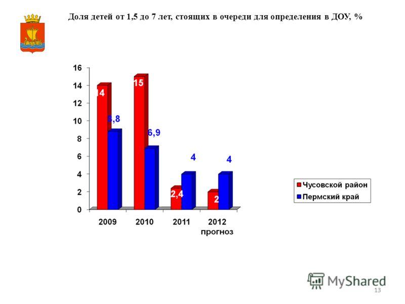 13 Доля детей от 1,5 до 7 лет, стоящих в очереди для определения в ДОУ, %