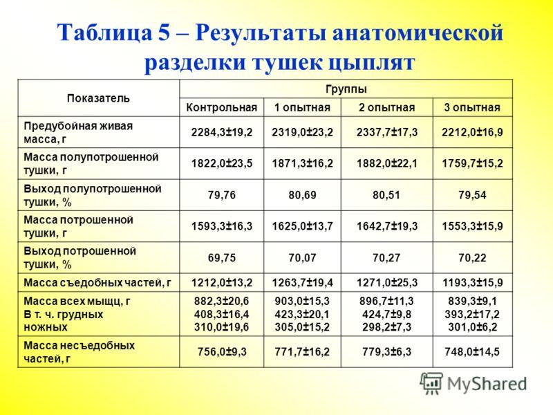 Таблица 5 – Результаты анатомической разделки тушек цыплят Показатель Группы Контрольная1 опытная2 опытная3 опытная Предубойная живая масса, г 2284,3±19,22319,0±23,22337,7±17,32212,0±16,9 Масса полупотрошенной тушки, г 1822,0±23,51871,3±16,21882,0±22