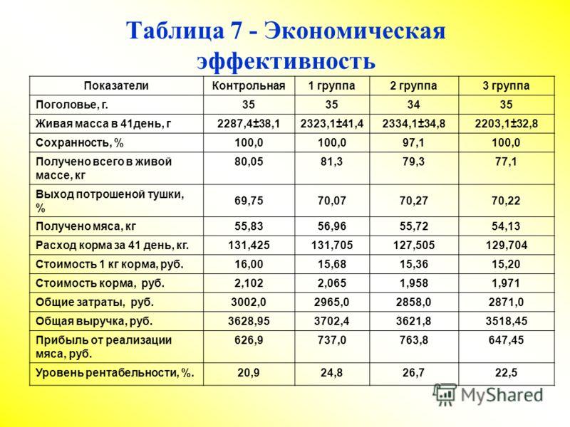 Таблица 7 - Экономическая эффективность ПоказателиКонтрольная1 группа2 группа3 группа Поголовье, г.35 3435 Живая масса в 41день, г 2287,4±38,12323,1±41,42334,1±34,82203,1±32,8 Сохранность, %100,0 97,1100,0 Получено всего в живой массе, кг 80,0581,379