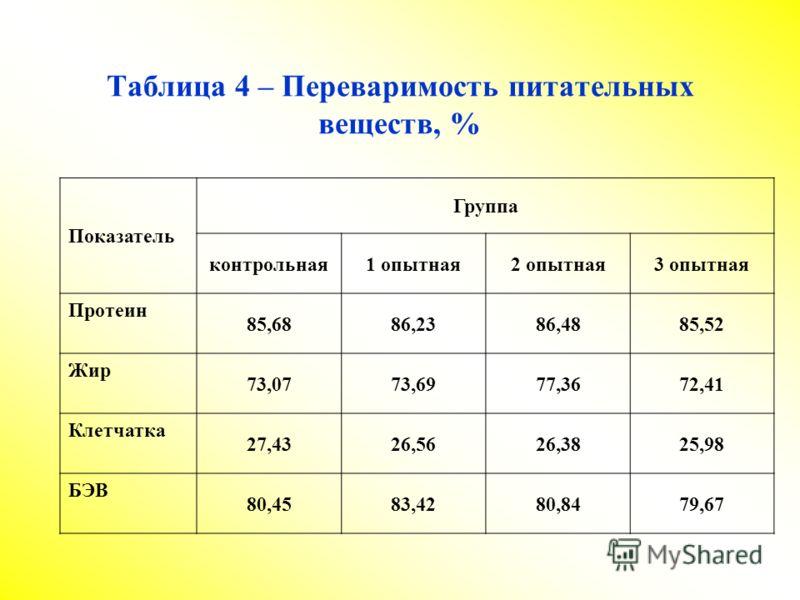 Таблица 4 – Переваримость питательных веществ, % Показатель Группа контрольная1 опытная2 опытная3 опытная Протеин 85,6886,2386,4885,52 Жир 73,0773,6977,3672,41 Клетчатка 27,4326,5626,3825,98 БЭВ 80,4583,4280,8479,67