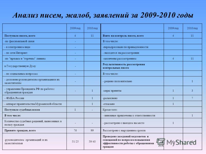 Анализ писем, жалоб, заявлений за 2009-2010 годы 2009 год2010 год2009 год2010 год Поступило писем, всего411Взято на контроль писем, всего411 -по факсимильной связи-В том числе: - в электронном виде--переадресовано по принадлежности - по сети Интернет