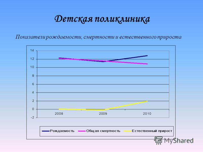 Детская поликлиника Показатели рождаемости, смертности и естественного прироста