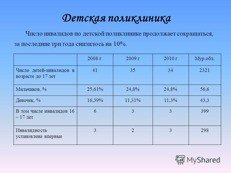 Детская поликлиника 2008 г2009 г2010 гМур.обл. Число детей-инвалидов в возрасте до 17 лет 4135342321 Мальчиков, %25,61%24,8% 56,6 Девочек, %16,39%11,31%11,3%43,3 В том числе инвалидов 16 – 17 лет 633399 Инвалидность установлена впервые 323298 Число и