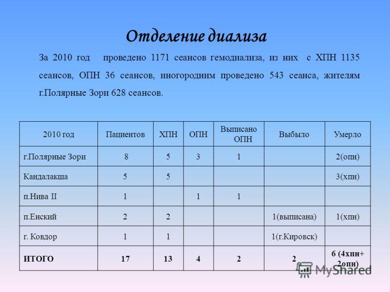 Отделение диализа 2010 годПациентовХПНОПН Выписано ОПН ВыбылоУмерло г.Полярные Зори 85312(опн) Кандалакша553(хпн) п.Нива II111 п.Енский221(выписана)1(хпн) г. Ковдор111(г.Кировск) ИТОГО1713422 6 (4хпн+ 2опн) За 2010 год проведено 1171 сеансов гемодиал