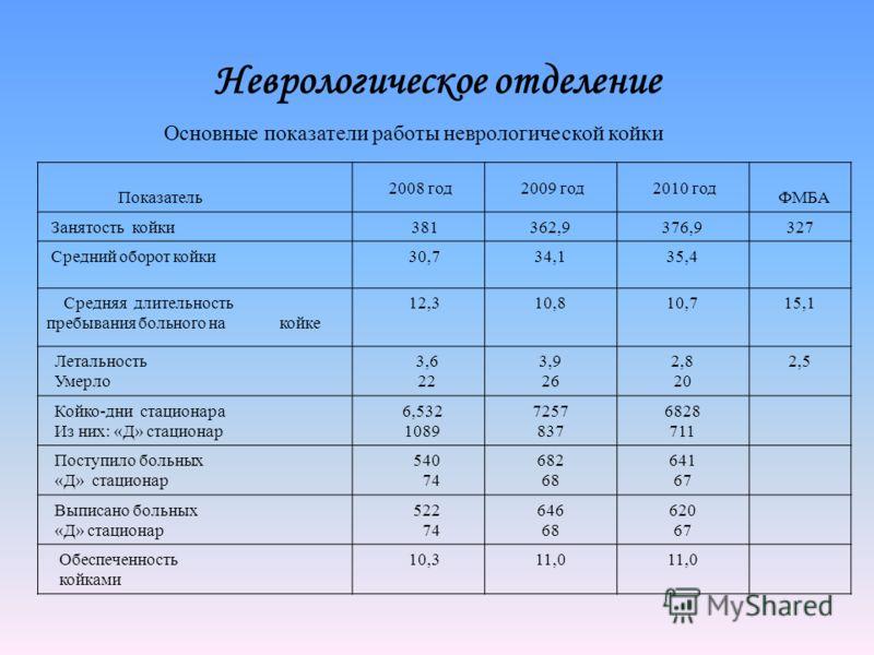 Неврологическое отделение Показатель 2008 год 2009 год 2010 год ФМБА Занятость койки 381362,9376,9327 Средний оборот койки 30,734,135,4 Средняя длительность пребывания больного на койке 12,310,810,715,1 Летальность Умерло 3,6 22 3,9 26 2,8 20 2,5 Кой