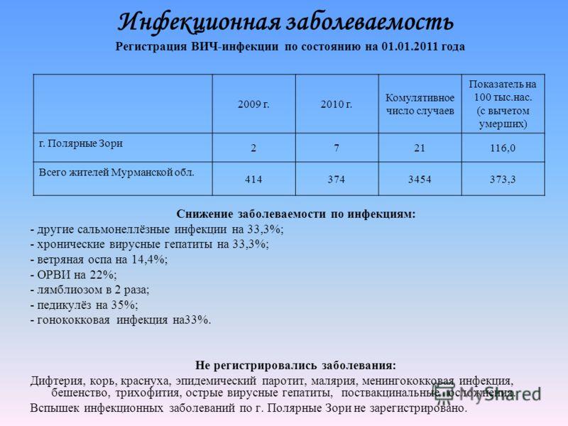 Инфекционная заболеваемость Снижение заболеваемости по инфекциям: - другие сальмонеллёзные инфекции на 33,3%; - хронические вирусные гепатиты на 33,3%; - ветряная оспа на 14,4%; - ОРВИ на 22%; - лямблиозом в 2 раза; - педикулёз на 35%; - гонококковая