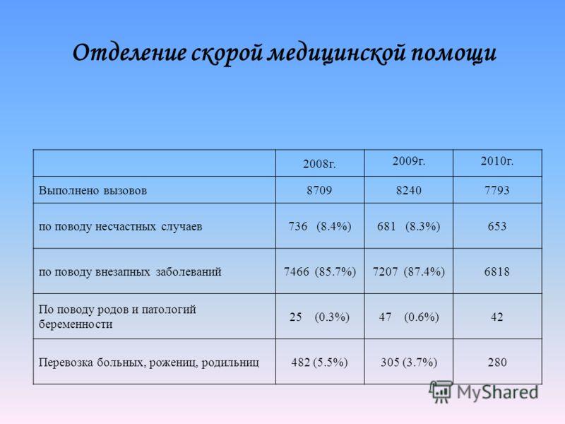 Отделение скорой медицинской помощи 2008г. 2009г.2010г. Выполнено вызовов870982407793 по поводу несчастных случаев736 (8.4%)681 (8.3%)653 по поводу внезапных заболеваний7466 (85.7%)7207 (87.4%)6818 По поводу родов и патологий беременности 25 (0.3%)47