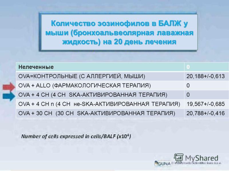 Количество эозинофилов в БАЛЖ у мыши (бронхоальвеолярная лаважная жидкость) на 20 день лечения Нелеченные0 OVA=КОНТРОЛЬНЫЕ (С АЛЛЕРГИЕЙ, МЫШИ)20,188+/-0,613 OVA + ALLO (ФАРМАКОЛОГИЧЕСКАЯ ТЕРАПИЯ)0 OVA + 4 СН (4 СН SKA-АКТИВИРОВАННАЯ ТЕРАПИЯ)0 OVA + 4