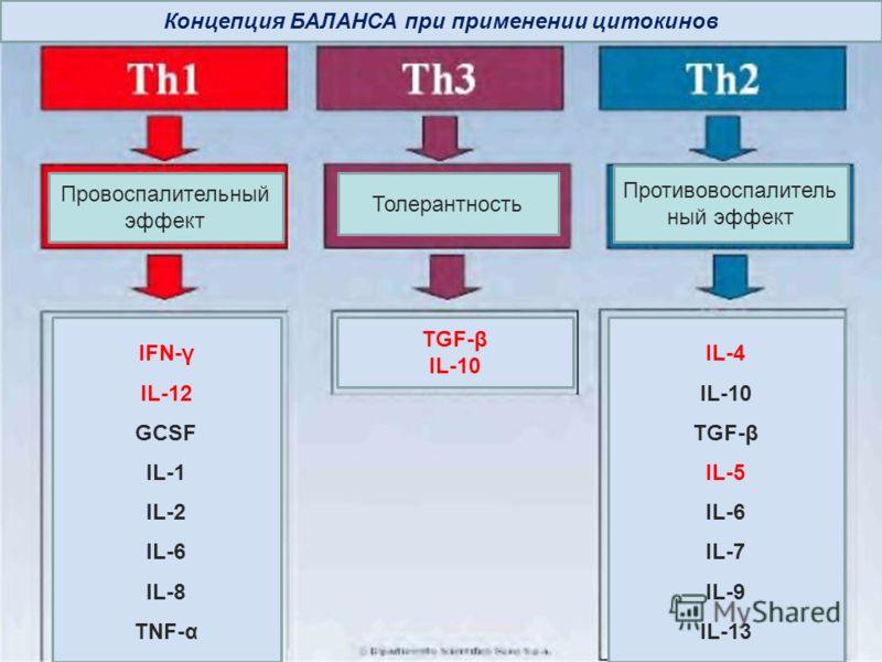 Концепция БАЛАНСА при применении цитокинов Провоспалительный эффект Толерантность Противовоспалитель ный эффект IFN-γ IL-12 GCSF IL-1 IL-2 IL-6 IL-8 TNF-α TGF-β IL-10 IL-4 IL-10 TGF-β IL-5 IL-6 IL-7 IL-9 IL-13
