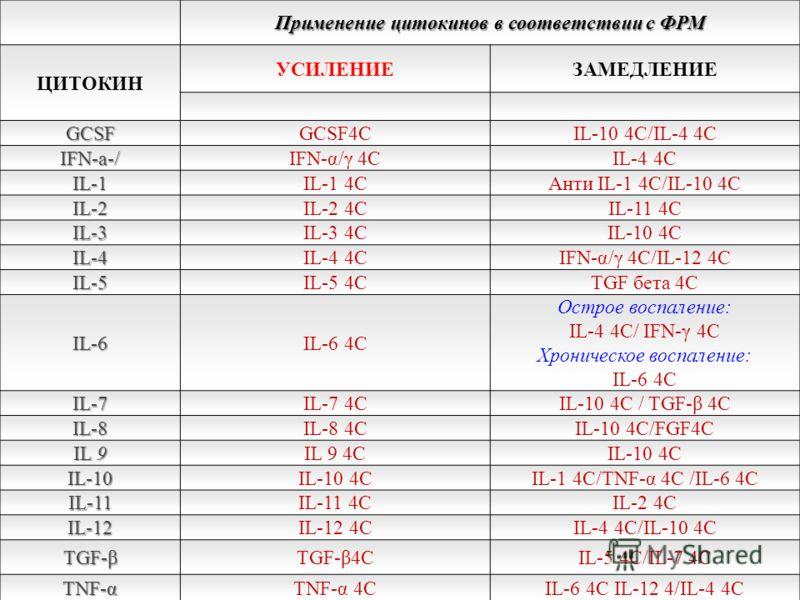 Применение цитокинов в соответствии с ФРМ ЦИТОКИН УСИЛЕНИЕЗАМЕДЛЕНИЕ GCSFGCSF4CIL-10 4C/IL-4 4C IFN-a-/IFN-α/γ 4CIL-4 4C IL-1IL-1 4CАнти IL-1 4C/IL-10 4C IL-2IL-2 4CIL-11 4C IL-3IL-3 4CIL-10 4C IL-4IL-4 4CIFN-α/γ 4C/IL-12 4C IL-5IL-5 4CTGF бета 4C IL