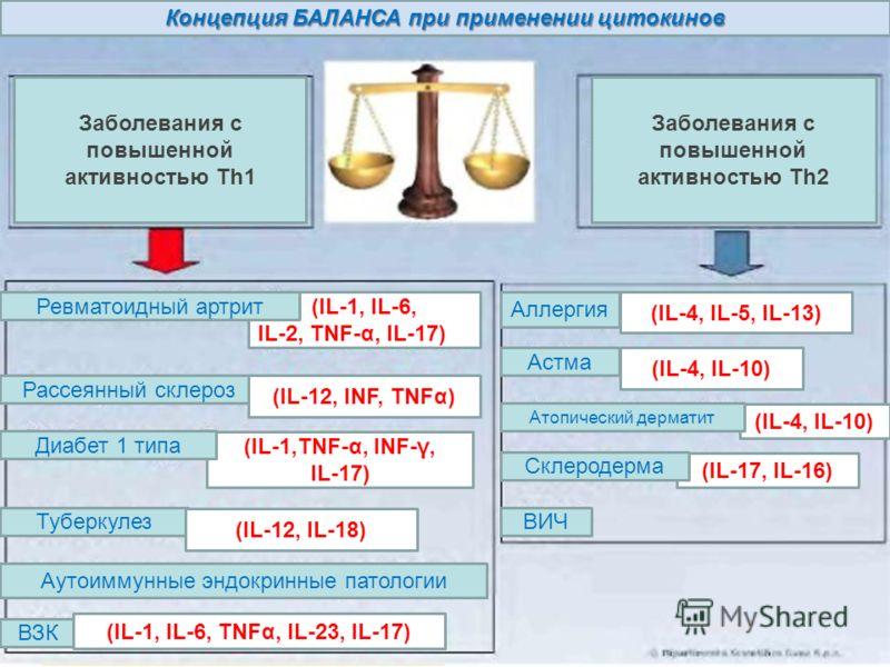 Концепция БАЛАНСА при применении цитокинов Заболевания с повышенной активностью Th1 Заболевания с повышенной активностью Th2 Туберкулез Аутоиммунные эндокринные патологии ВЗК Аллергия Астма ВИЧ Рассеянный склероз (IL-1, IL-6, IL-2, TNF-α, IL-17) Ревм