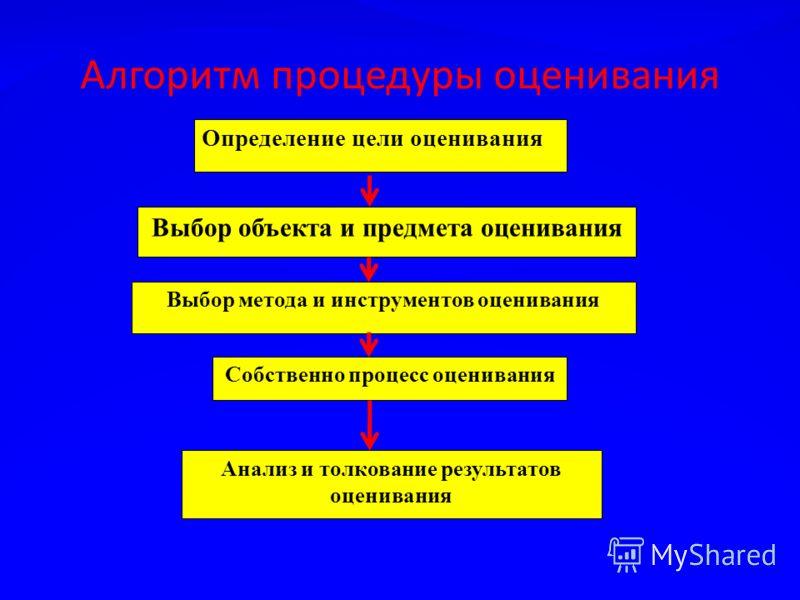 Алгоритм процедуры оценивания Определение цели оценивания Выбор объекта и предмета оценивания Выбор метода и инструментов оценивания Собственно процесс оценивания Анализ и толкование результатов оценивания