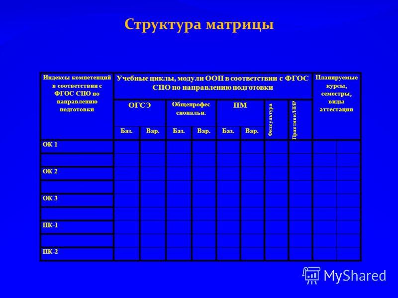 Структура матрицы Индексы компетенций в соответствии с ФГОС СПО по направлению подготовки Учебные циклы, модули ООП в соответствии с ФГОС СПО по направлению подготовки Планируемые курсы, семестры, виды аттестации ОГСЭ Общепрофес сиональн. ПМ Физкульт