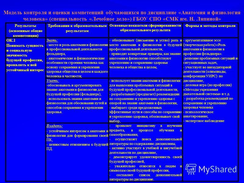 Модель контроля и оценки компетенций обучающихся по дисциплине «Анатомия и физиология человека» (специальность «Лечебное дело») ГБОУ СПО «СМК им. Н. Ляпиной» Результаты (освоенные общие компетенции) Требования к образовательным результатам Основные п