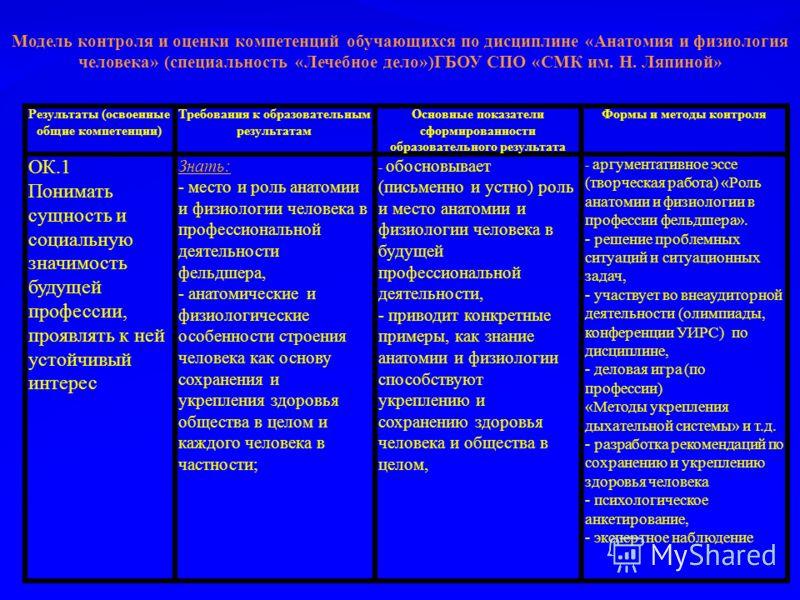 Результаты (освоенные общие компетенции) Требования к образовательным результатам Основные показатели сформированности образовательного результата Формы и методы контроля ОК.1 Понимать сущность и социальную значимость будущей профессии, проявлять к н