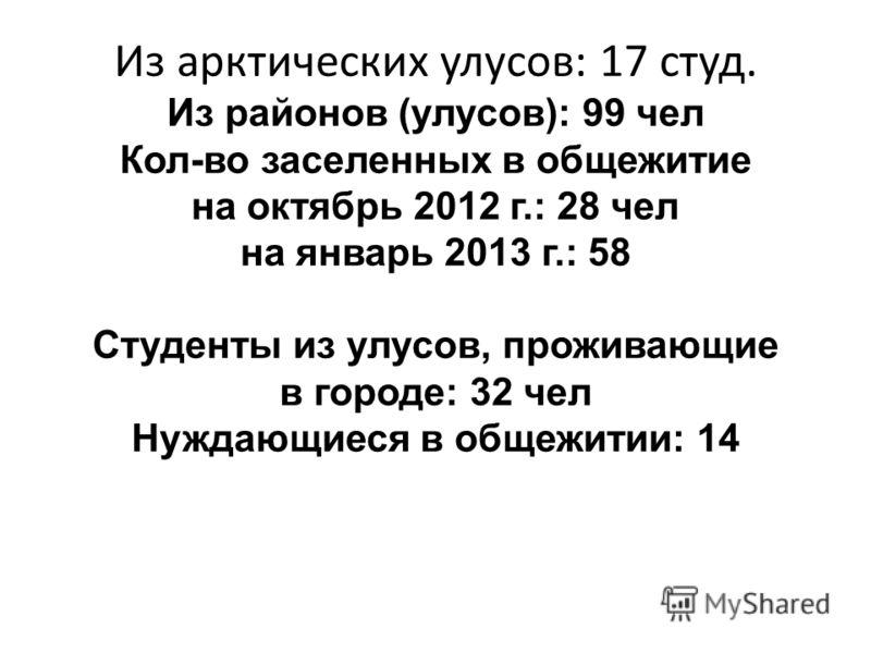 Из арктических улусов: 17 студ. Из районов (улусов): 99 чел Кол-во заселенных в общежитие на октябрь 2012 г.: 28 чел на январь 2013 г.: 58 Студенты из улусов, проживающие в городе: 32 чел Нуждающиеся в общежитии: 14